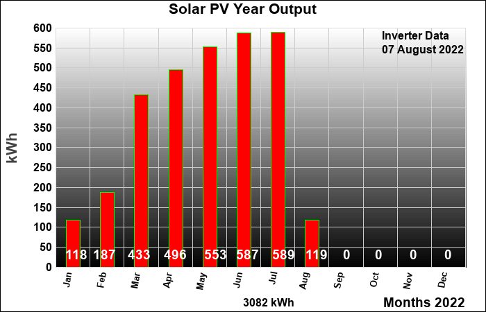 Solar Panels Real Time Data